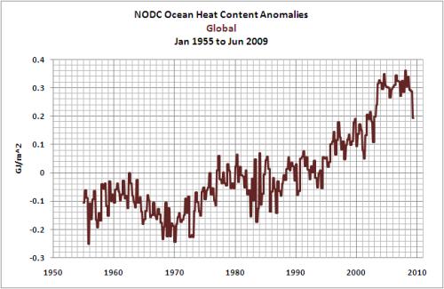 globaloceanhtcontent2009dev5ld