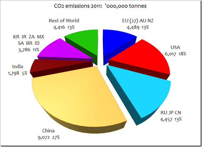 World And Usa Co2 Emissions Climate Change Sanity