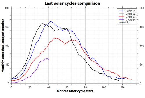 dec12comparison_recent_cycles