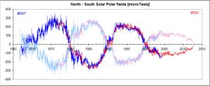 december12Solar-Polar-Fields-1966-now