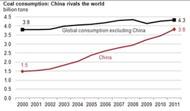 chinacoalconsumption1359572543820.cached