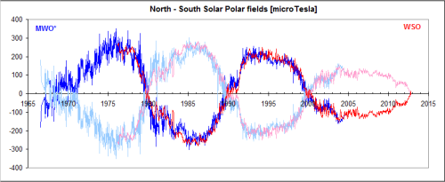Cycle24jan13Solar-Polar-Fields-1966-now