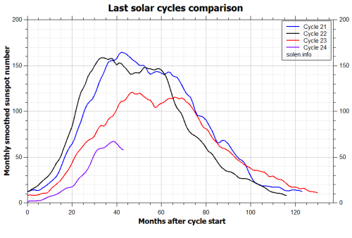 solarcycleslastcomparison0213_recent_cycles