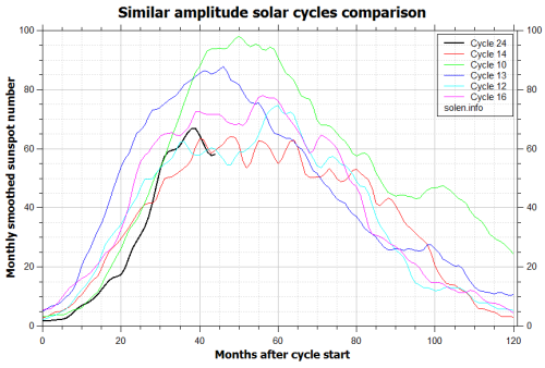 solarcycle24comparison_similar_cycles