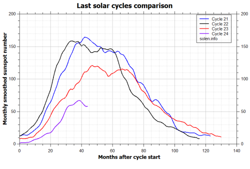 solarcyclemarch13comparison_recent_cycles