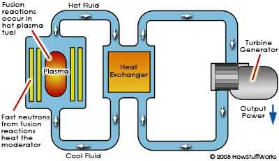 fusion-reactor-process 4