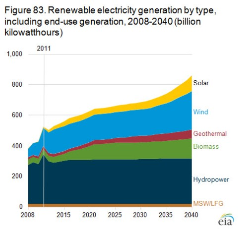 USrenewables thru 2040figure_83-lg