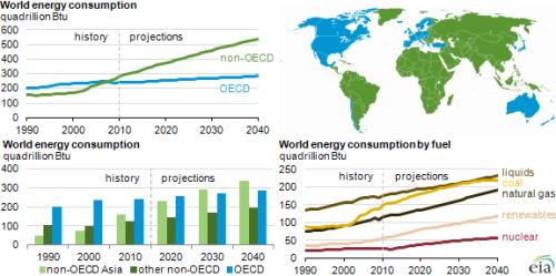 worldenergyconsump