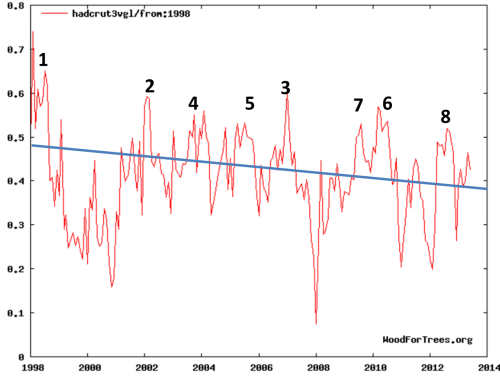 8thwarmestyearGlobal-Temp-and-NOAA-claims