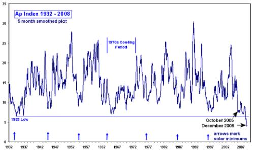 ap-index-1932-2008-520