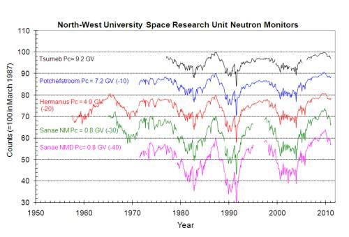 july13neutronmonitoringSRU_Graph