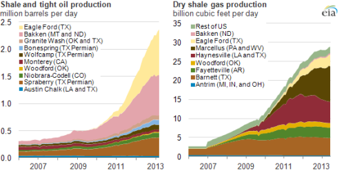 shaleoilproduction