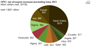 OPECnetoilexportrevs2013chart2