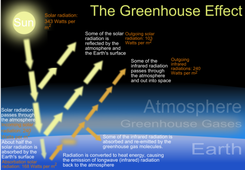 1024px-The_green_house_effect