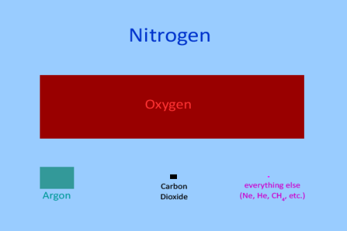 CO2atmosphere_composition_600x400