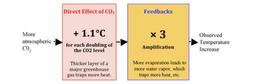 CO2doublingandfeedbackevans_figure1