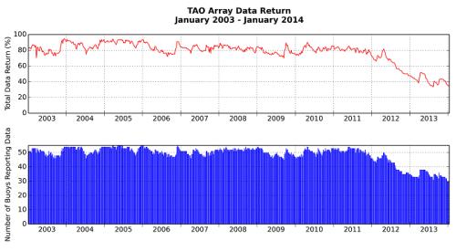 TAO_Data_Return2