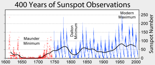 400yearsofSunspot_Numbers