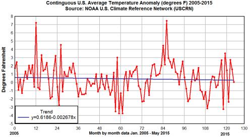 10yearrawdatauscrn-trend-plot-from-ncdc-data