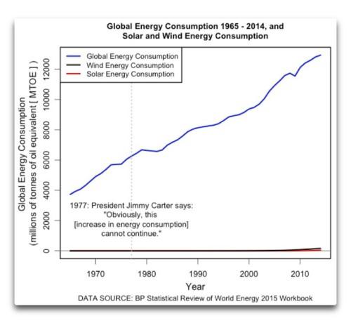 globalenergy-consumption