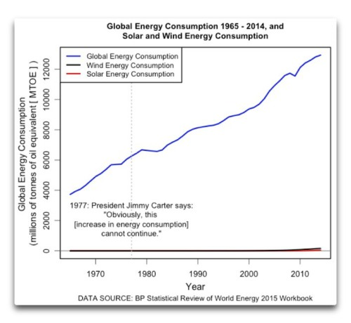 globalenergy-consumption