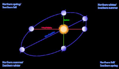 earths eliptical orbit600px-Seasons1