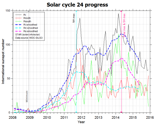 solarcycle24progress