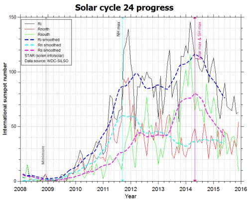 solarcycle24progress