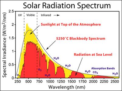 sun_radiation_spectrum