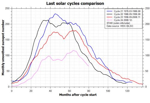 comparison_recent_cyclessolon