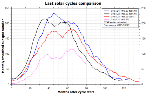 comparison_recent_cyclessolon