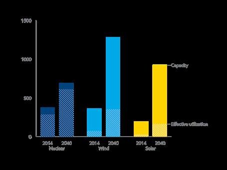 exxonreneables chart 2015 to 2040