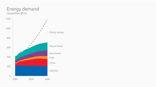 global fundamentals energy demand_full