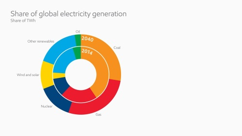 share of global electricity generation_full