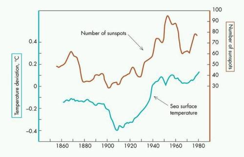 sea_temperature_vs_sunspots-nothe-version-22-jan