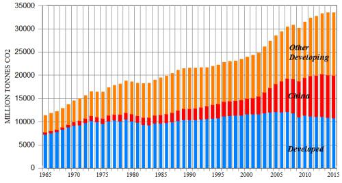 bp-co2-emissions-chart