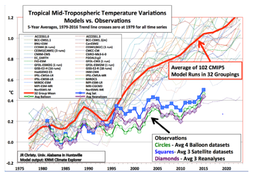 Will The Global Temperature Begin To Cool Down In The Near